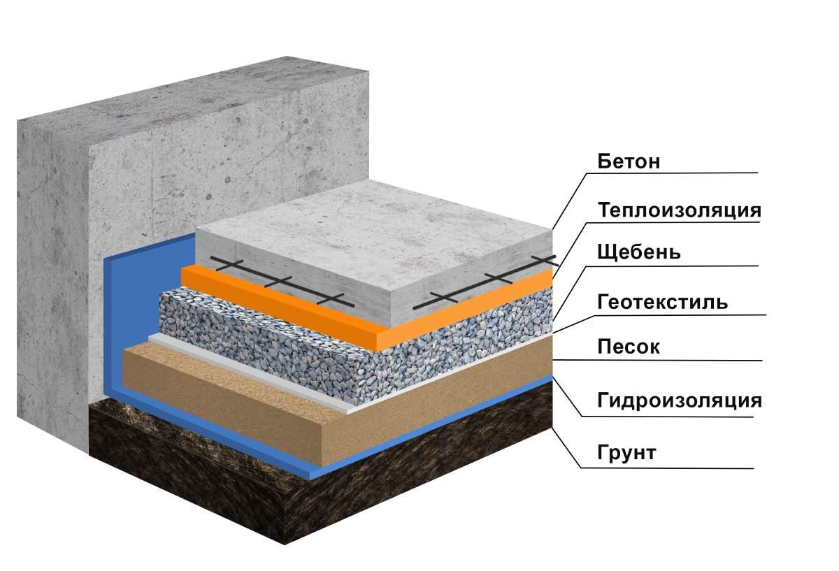 Утепленная бетоная отмостка